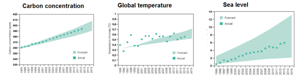 climate_graphs